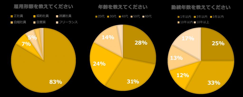 【グラフ6】ハラスメント調査
